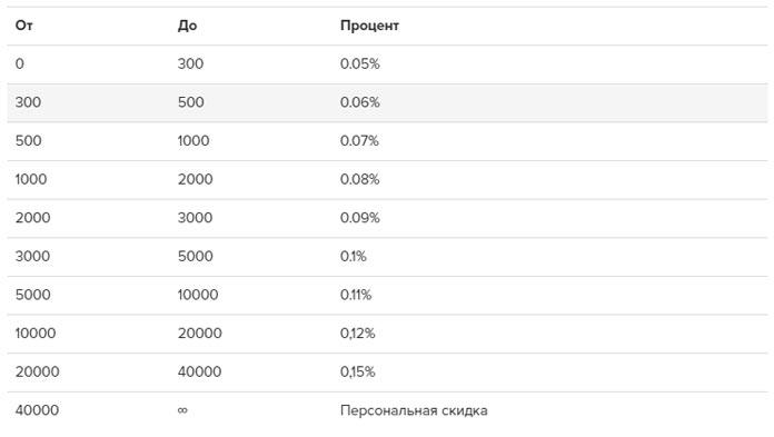 проверенный онлайн обменник криптовалюты и фиата