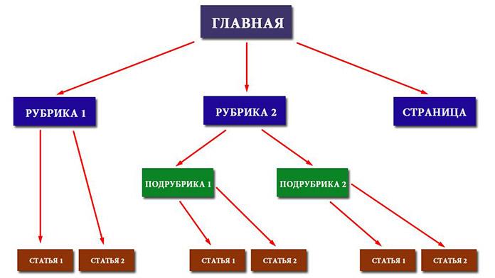 Оптимальная структура блога