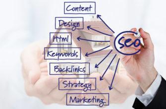 Развёрнутый план SEO для веб-сайтов по недвижимости